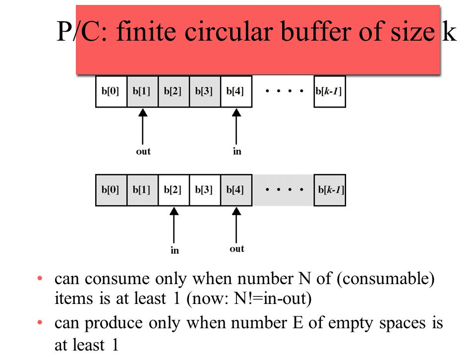 P/C: finite circular buffer of size k can consume only when number N of (consumable) items is at least 1 (now: N!=in-out) can produce only when number E of empty spaces is at least 1