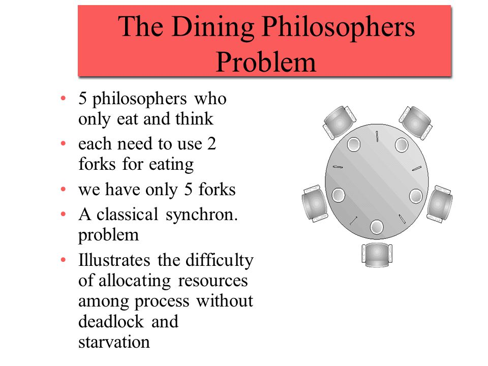 The Dining Philosophers Problem 5 philosophers who only eat and think each need to use 2 forks for eating we have only 5 forks A classical synchron.