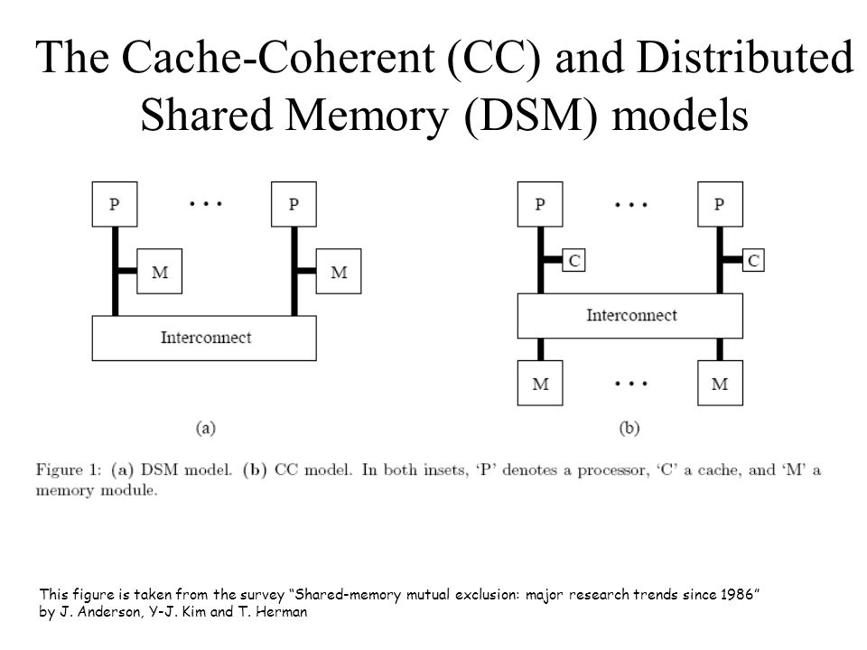 "This figure is taken from the survey ""Shared-memory mutual exclusion: major research trends since 1986"" by J. Anderson, Y-J. Kim and T. Herman The Cac"