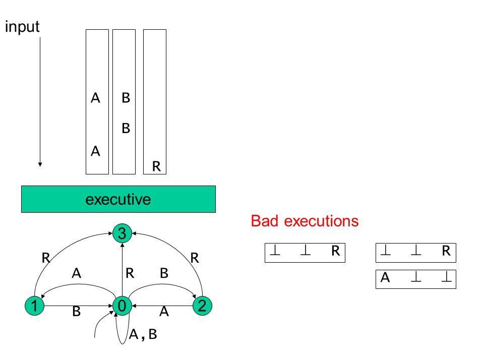 A B BA R input 02 3 1 R R R A,B AB BA executive R  Bad executions  A R 