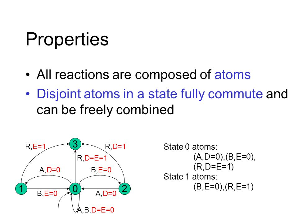 All reactions are composed of atoms Disjoint atoms in a state fully commute and can be freely combined 02 3 1 R,E=1 A,D=0 B,E=0 A,D=0 A,B,D=E=0 R,D=E=1 R,D=1 Properties State 0 atoms: (A,D=0),(B,E=0), (R,D=E=1) State 1 atoms: (B,E=0),(R,E=1)