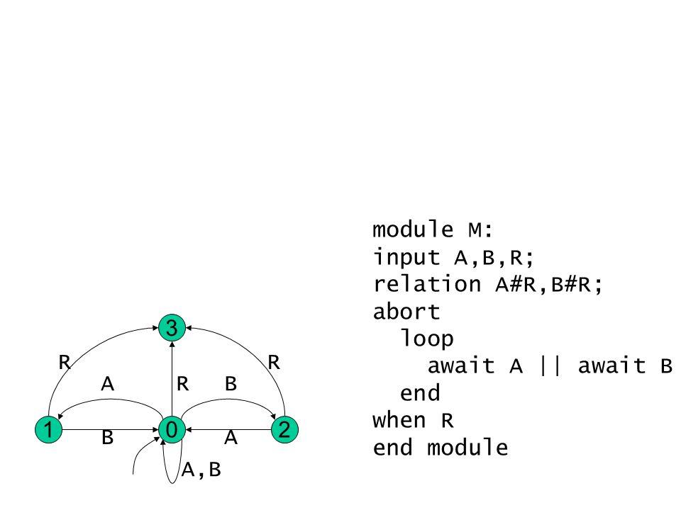 module M: input A,B,R; relation A#R,B#R; abort loop await A || await B end when R end module 02 3 1 R R R A,B AB BA