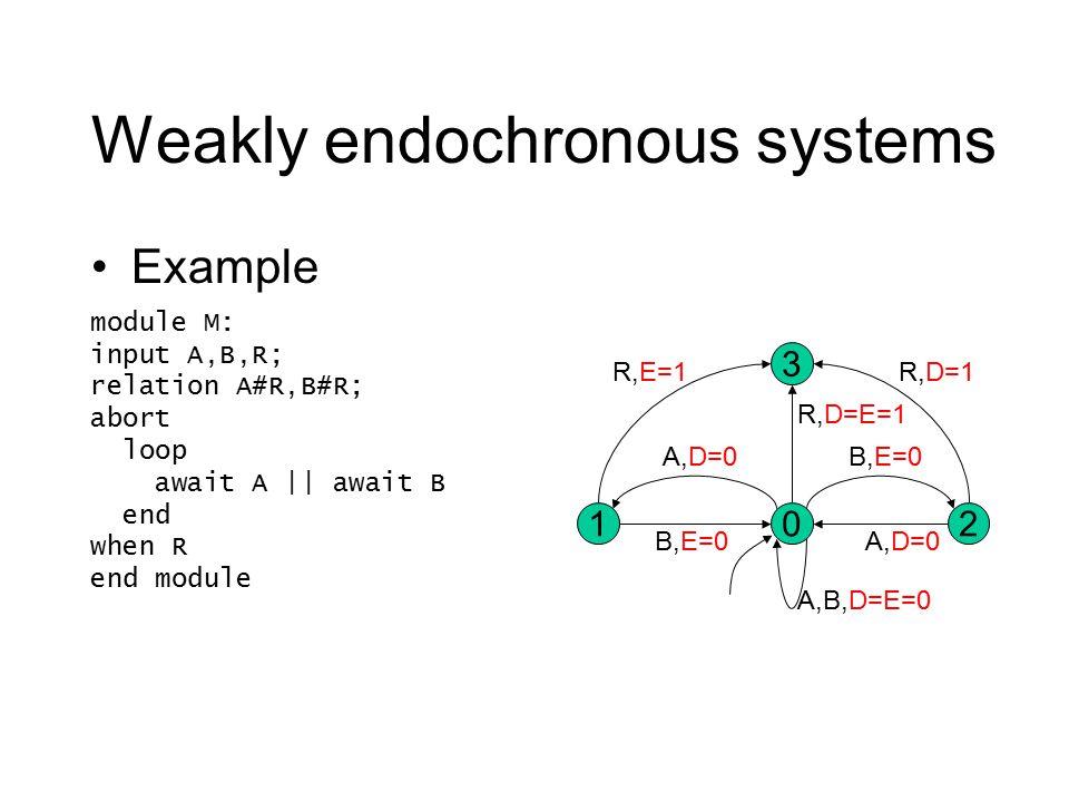 Weakly endochronous systems Example 02 3 1 R,E=1 A,D=0 B,E=0 A,D=0 A,B,D=E=0 R,D=E=1 R,D=1 module M: input A,B,R; relation A#R,B#R; abort loop await A || await B end when R end module