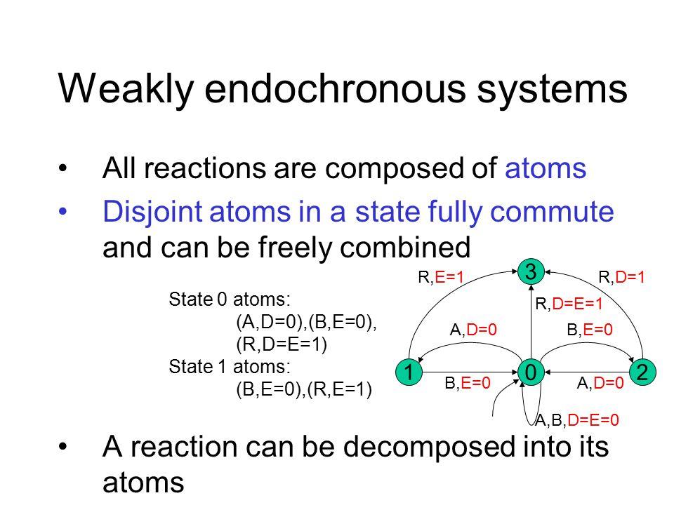 Weakly endochronous systems All reactions are composed of atoms Disjoint atoms in a state fully commute and can be freely combined A reaction can be decomposed into its atoms 02 3 1 R,E=1 A,D=0 B,E=0 A,D=0 A,B,D=E=0 R,D=E=1 R,D=1 State 0 atoms: (A,D=0),(B,E=0), (R,D=E=1) State 1 atoms: (B,E=0),(R,E=1)