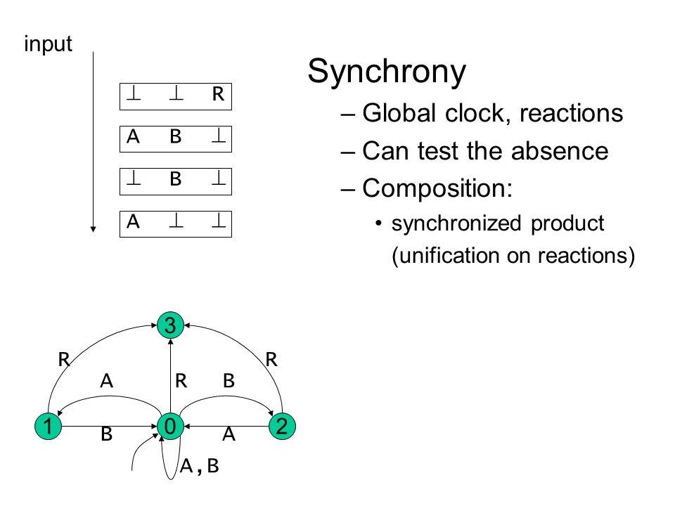  A  B   BAR  input Synchrony –Global clock, reactions –Can test the absence –Composition: synchronized product (unification on reactions) 02 3 1 R R R A,B AB BA