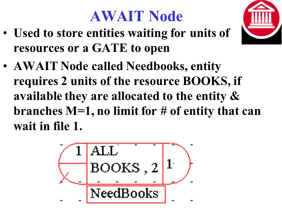 AWAIT Node Used to store entities waiting for units of resources or a GATE to open AWAIT Node called Needbooks, entity requires 2 units of the resource BOOKS, if available they are allocated to the entity & branches M=1, no limit for # of entity that can wait in file 1.