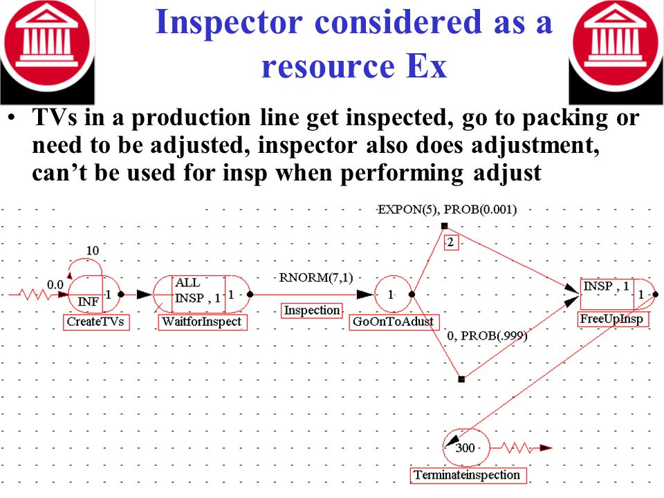 Inspector considered as a resource Ex TVs in a production line get inspected, go to packing or need to be adjusted, inspector also does adjustment, ca