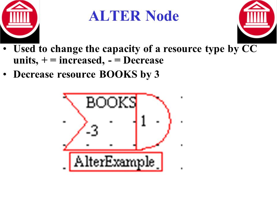 ALTER Node Used to change the capacity of a resource type by CC units, + = increased, - = Decrease Decrease resource BOOKS by 3