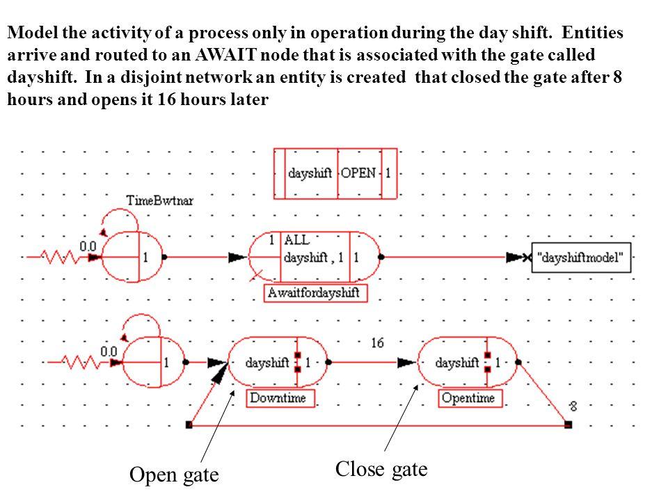 Open gate Close gate