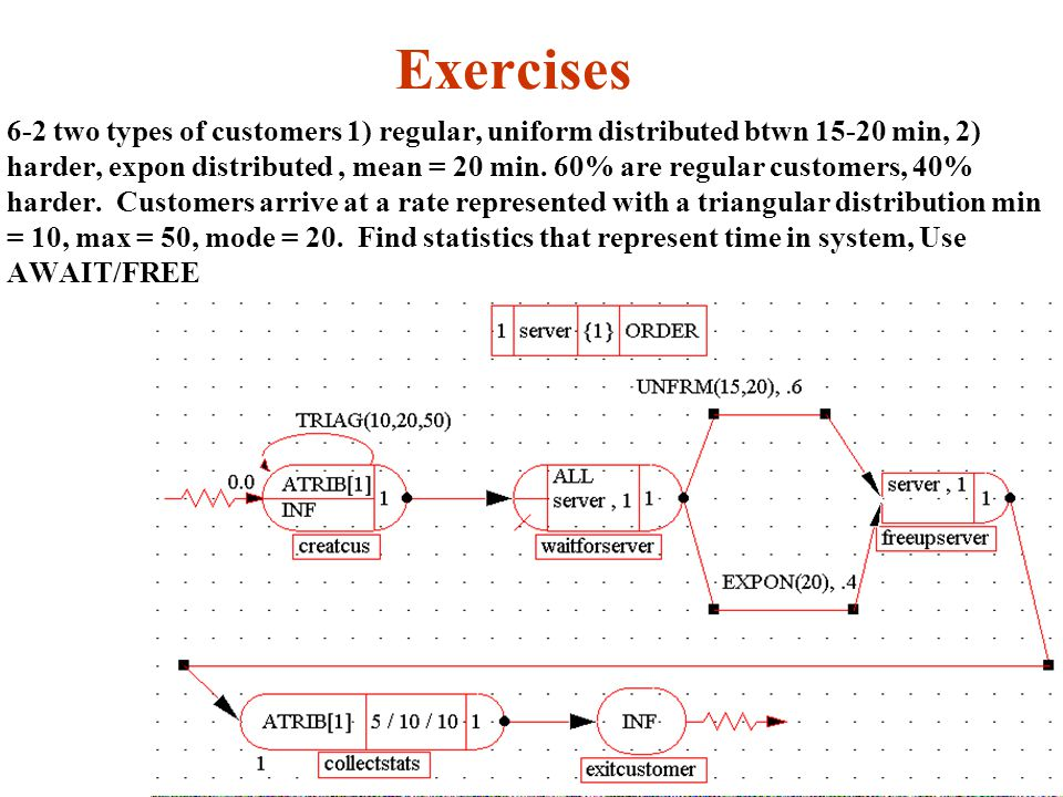 Exercises 6-2 two types of customers 1) regular, uniform distributed btwn 15-20 min, 2) harder, expon distributed, mean = 20 min.