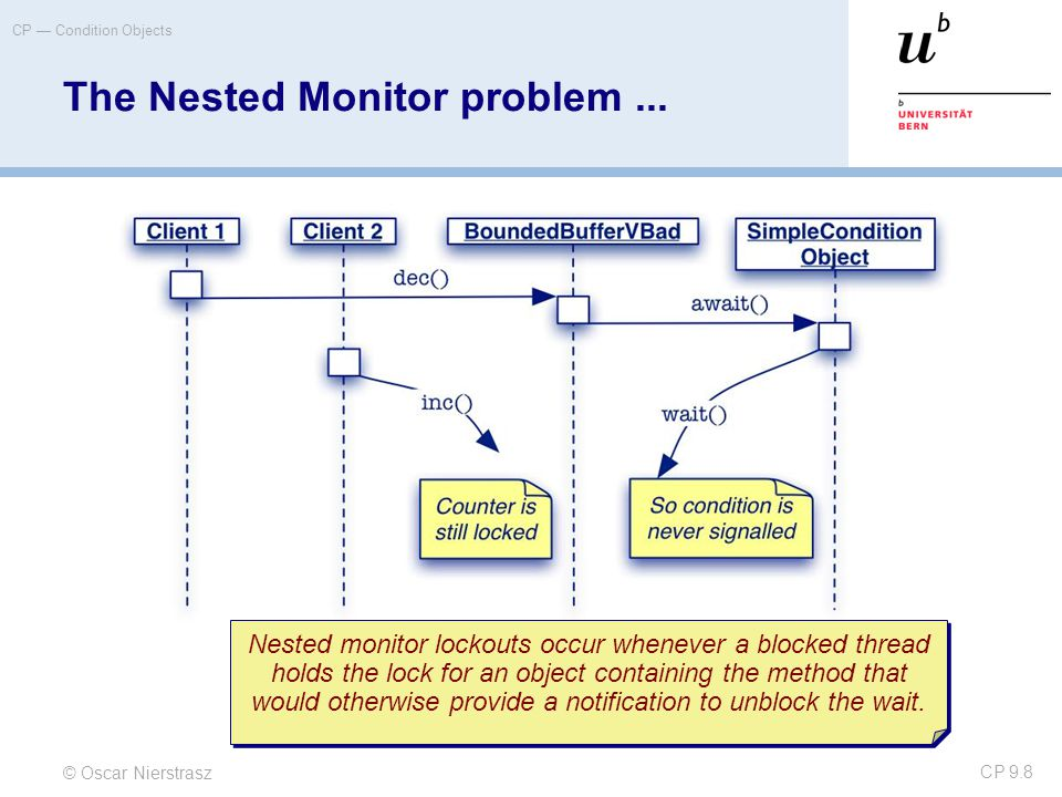 © Oscar Nierstrasz CP — Condition Objects CP 9.9 Nested Monitors in FSP Nested Monitors typically arise when one synchronized object is implemented using another.