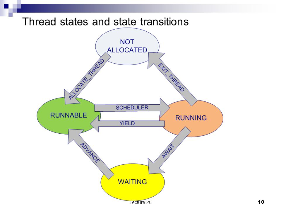 Thread states and state transitions Lecture 20 10