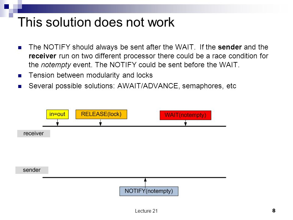 This solution does not work Lecture 21 8 The NOTIFY should always be sent after the WAIT. If the sender and the receiver run on two different processo