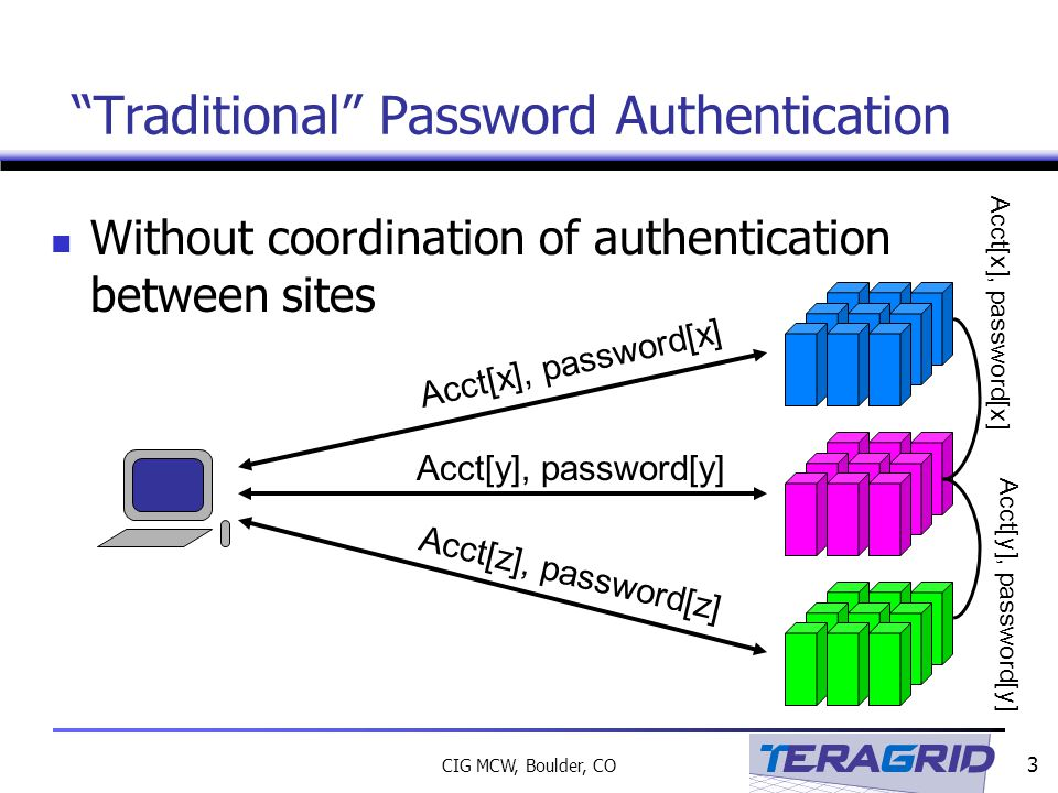 3 CIG MCW, Boulder, CO Without coordination of authentication between sites Traditional Password Authentication Acct[x], password[x] Acct[y], password[y] Acct[z], password[z] Acct[x], password[x] Acct[y], password[y]