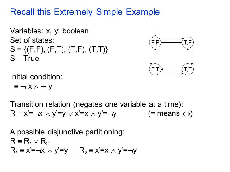 Recall this Extremely Simple Example Variables: x, y: boolean Set of states: S = {(F,F), (F,T), (T,F), (T,T)} S  True Initial condition: I   x   y Transition relation (negates one variable at a time): R  x'=  x  y'=y  x'=x  y'=  y (= means  ) A possible disjunctive partitioning: R  R 1  R 2 R 1  x'=  x  y'=y R 2  x'=x  y'=  y F,T F,F T,T T,F