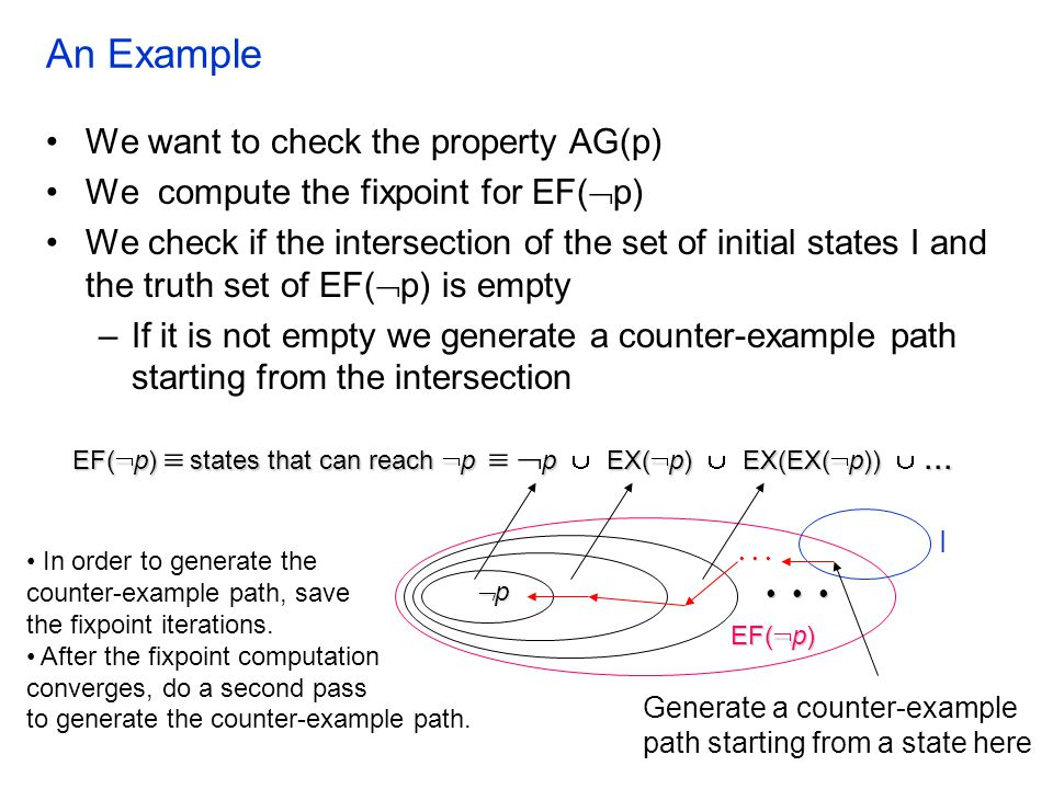 An Example pppp EF(  p)states that can reach  p p EX(  p) EX(EX(  p))... EF(  p)  states that can reach  p   p  EX(  p)  EX(EX(  p))