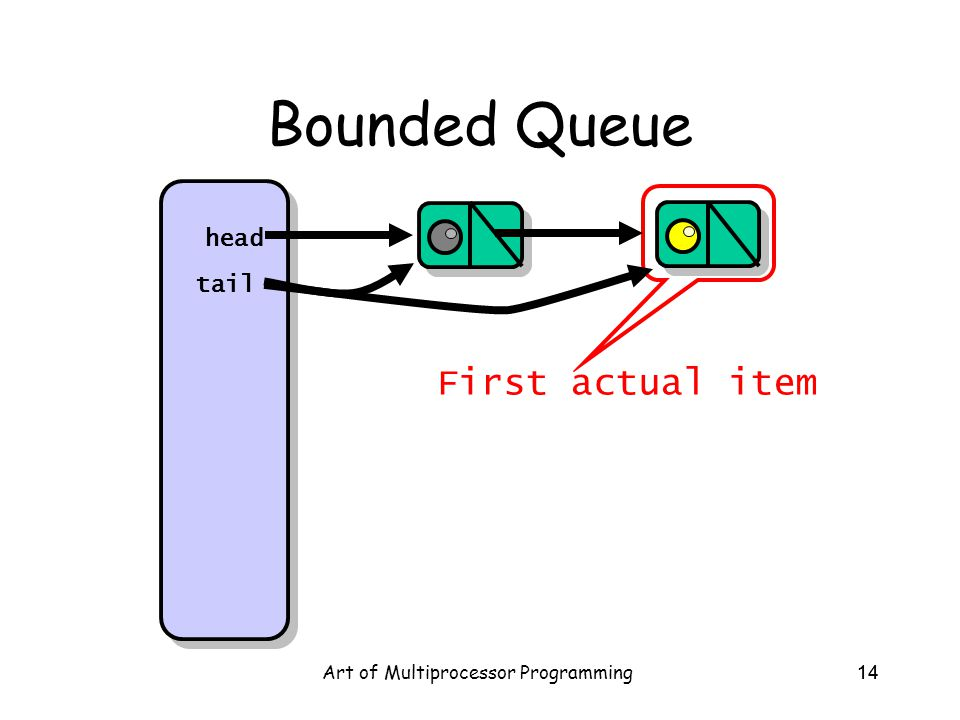 Art of Multiprocessor Programming14 Bounded Queue head tail First actual item
