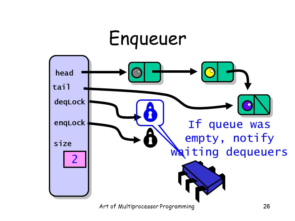Art of Multiprocessor Programming26 Enqueuer head tail deqLock enqLock size 2 If queue was empty, notify waiting dequeuers