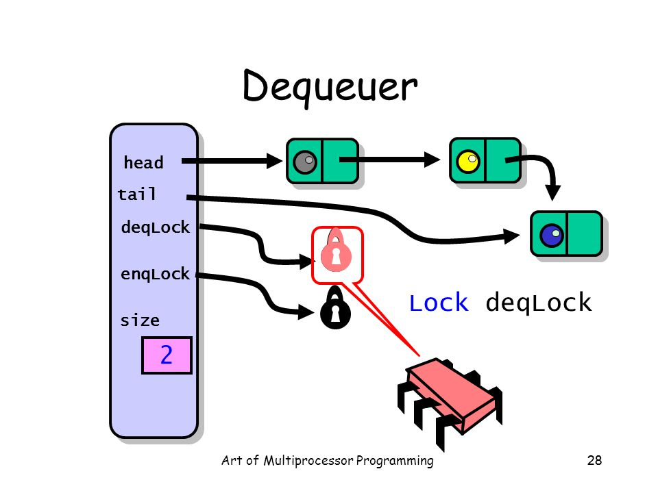 Art of Multiprocessor Programming28 Dequeuer head tail deqLock enqLock size 2 Lock deqLock