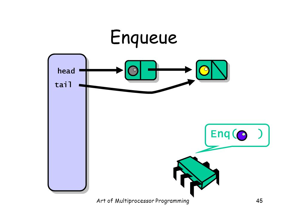 Art of Multiprocessor Programming45 Enqueue head tail Enq( )