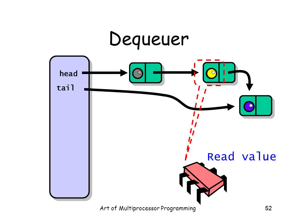 Art of Multiprocessor Programming52 Dequeuer head tail Read value