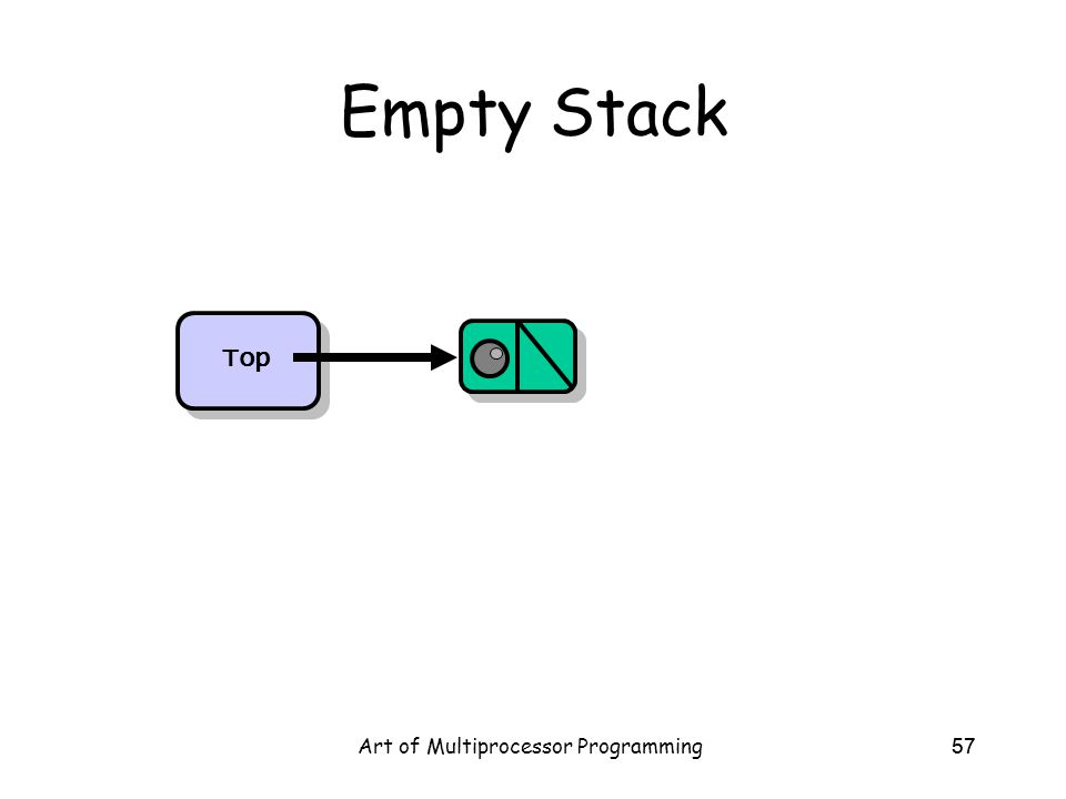 Art of Multiprocessor Programming57 Empty Stack Top