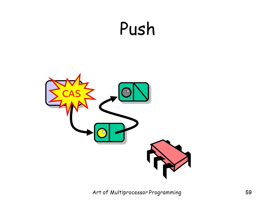 Art of Multiprocessor Programming59 Push Top CAS