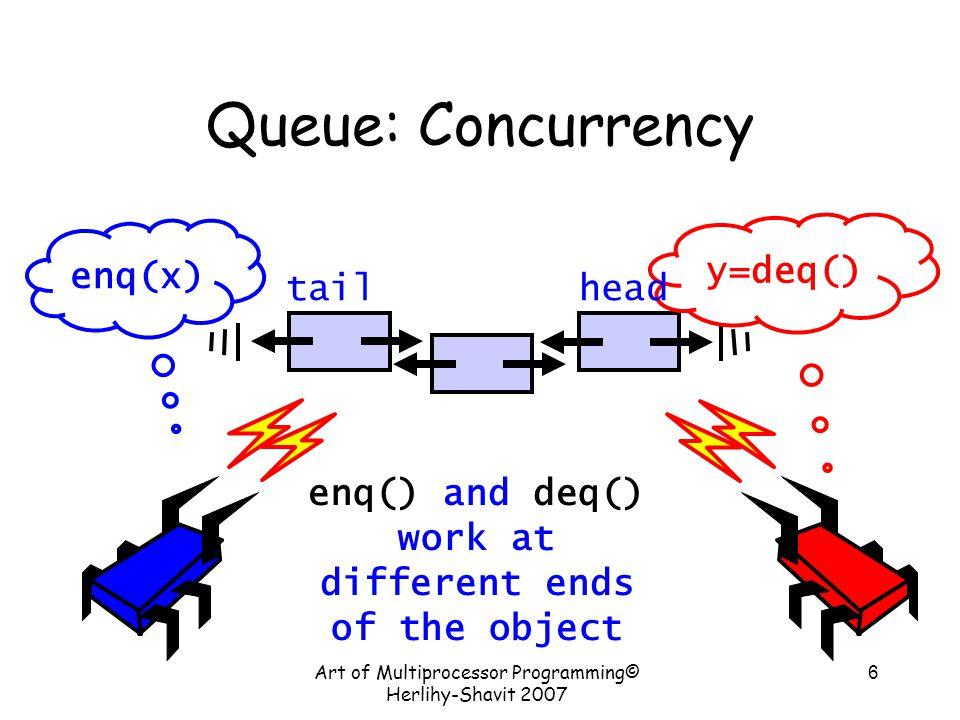 Art of Multiprocessor Programming© Herlihy-Shavit 2007 6 Queue: Concurrency enq(x) y=deq() enq() and deq() work at different ends of the object tailhead