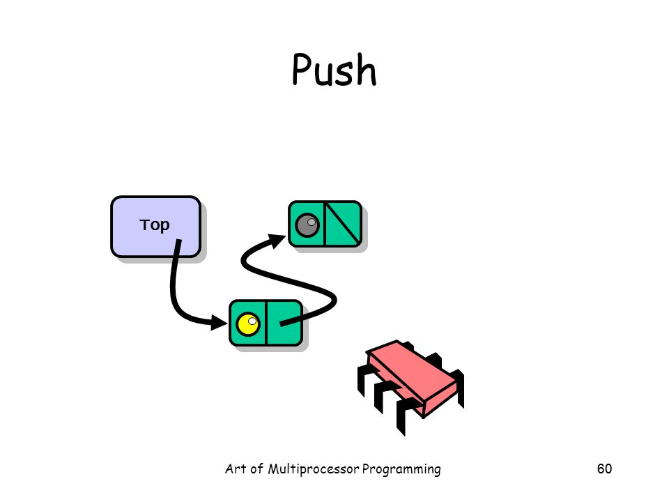 Art of Multiprocessor Programming60 Push Top