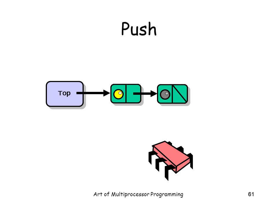 Art of Multiprocessor Programming61 Push Top