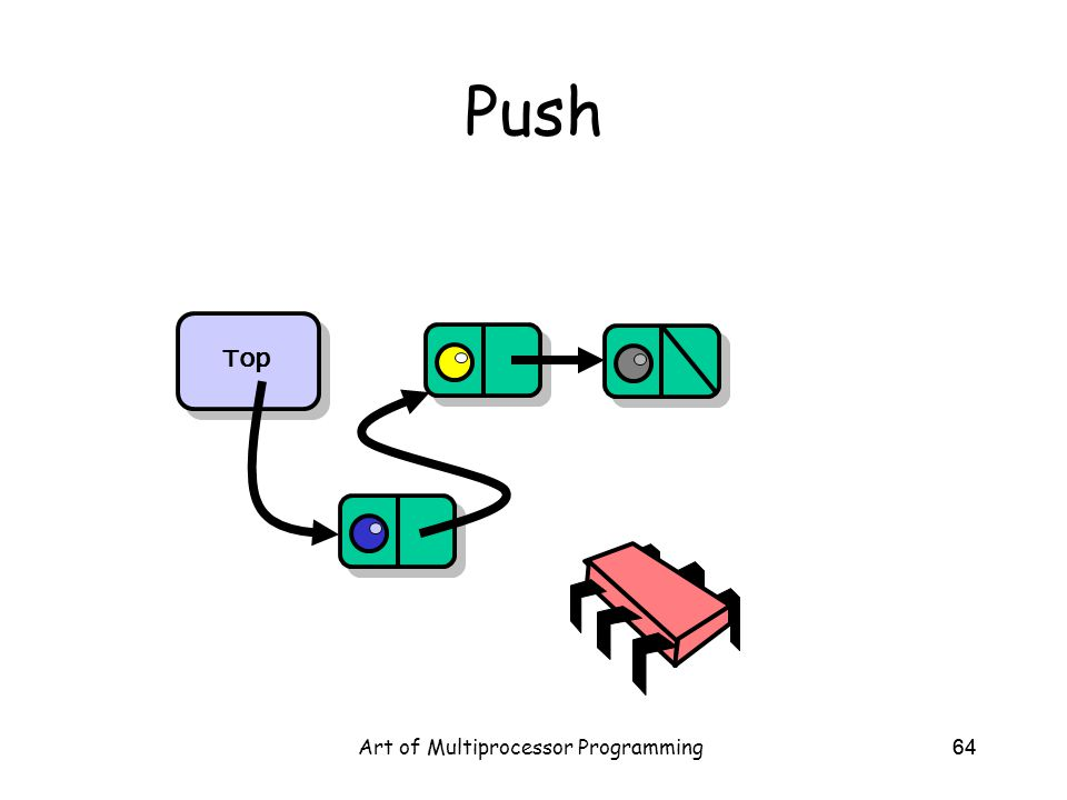 Art of Multiprocessor Programming64 Push Top