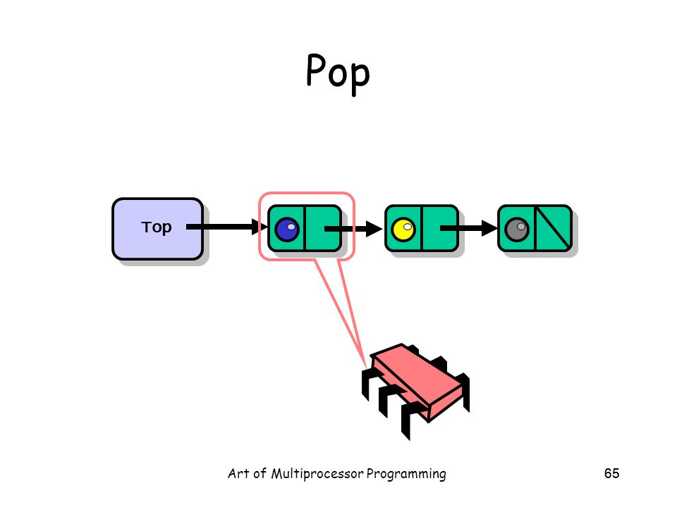 Art of Multiprocessor Programming65 Pop Top