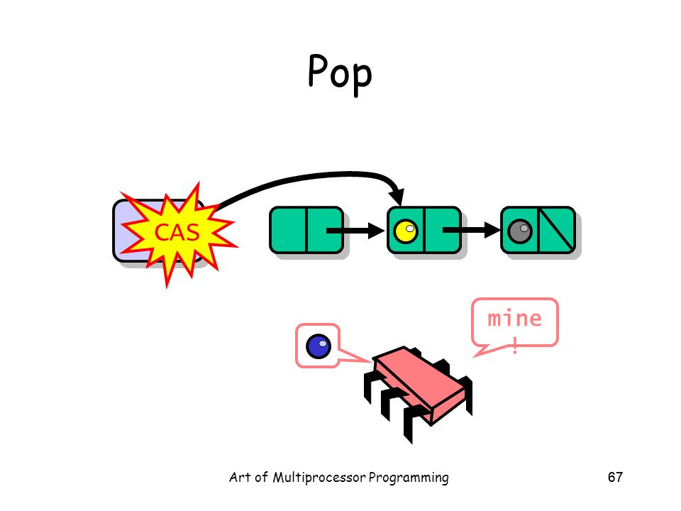 Art of Multiprocessor Programming67 Pop Top CAS mine !