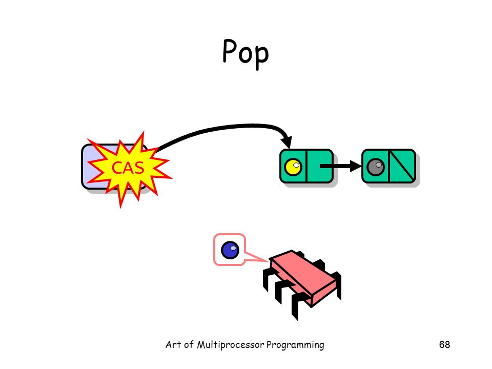 Art of Multiprocessor Programming68 Pop Top CAS