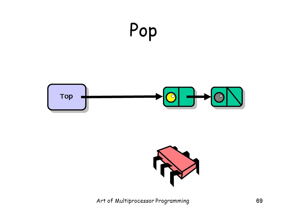 Art of Multiprocessor Programming69 Pop Top
