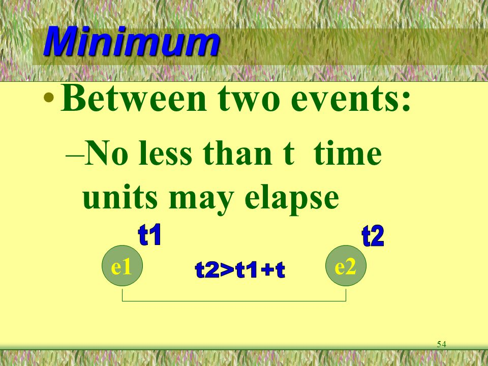 54 Minimum Between two events: –No less than t time units may elapse e1e2
