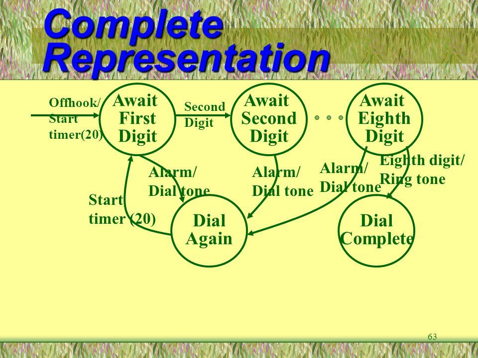63 Complete Representation Await First Digit Offhook/ Start timer(20) Await Second Digit Dial Again Alarm/ Dial tone Start timer (20) Second Digit Awa