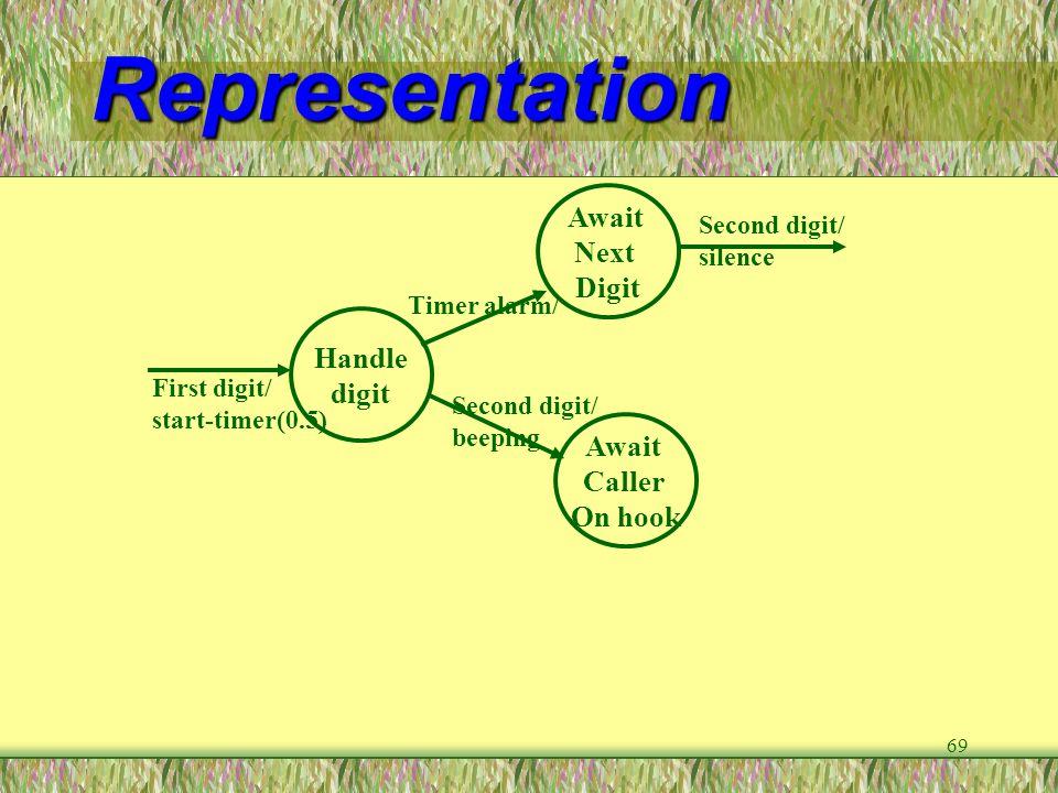 69 Representation Handle digit Await Next Digit Await Caller On hook First digit/ start-timer(0.5) Timer alarm/ Second digit/ beeping Second digit/ si