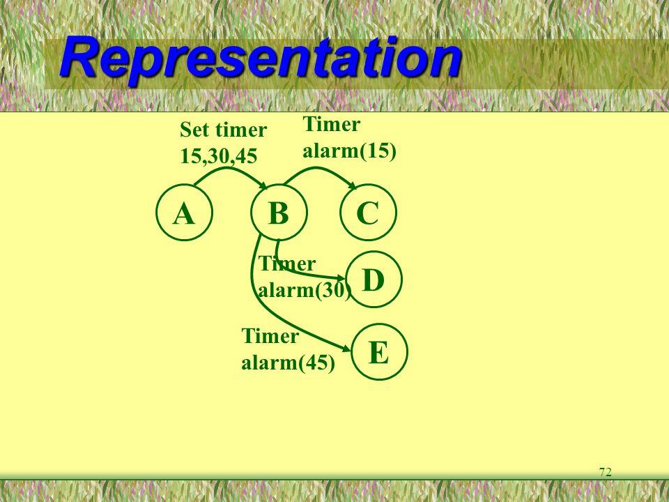 72 Representation ABC D E Set timer 15,30,45 Timer alarm(15) Timer alarm(30) Timer alarm(45)