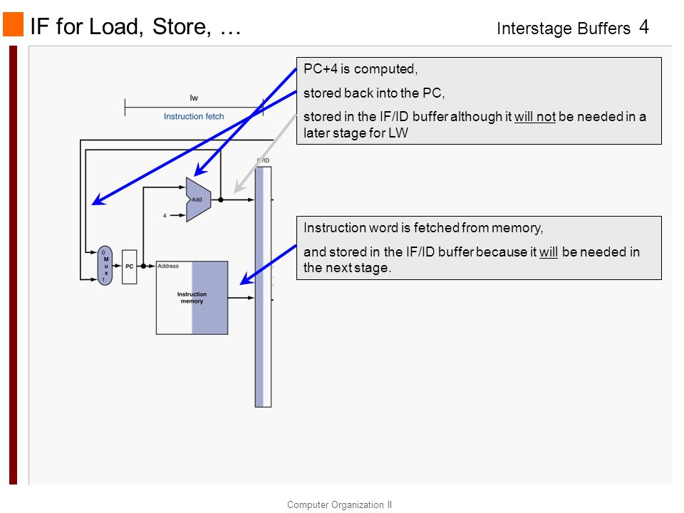 Interstage Buffers Computer Organization II 4 IF for Load, Store, … PC+4 is computed, stored back into the PC, stored in the IF/ID buffer although it
