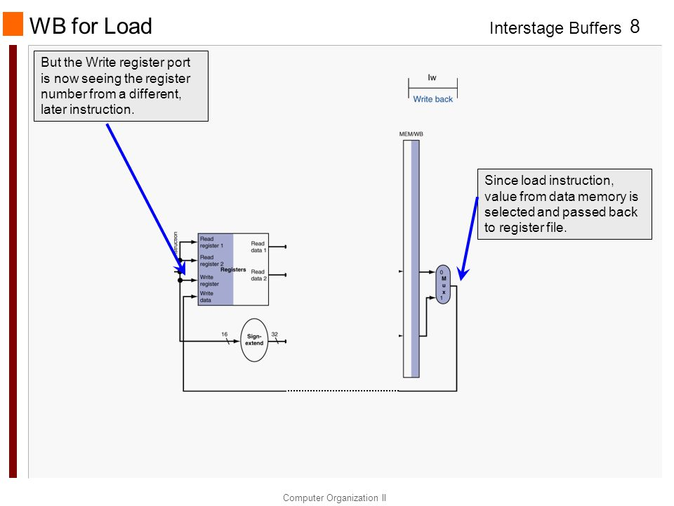 Interstage Buffers Computer Organization II 8 WB for Load Since load instruction, value from data memory is selected and passed back to register file.