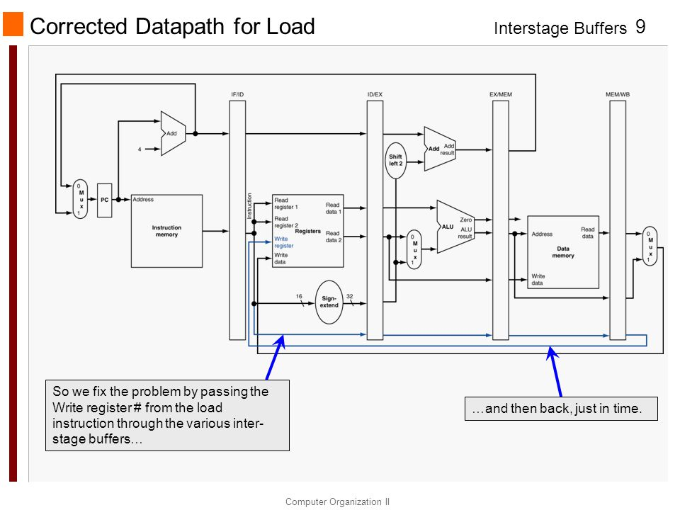 Interstage Buffers Computer Organization II 9 Corrected Datapath for Load So we fix the problem by passing the Write register # from the load instruct