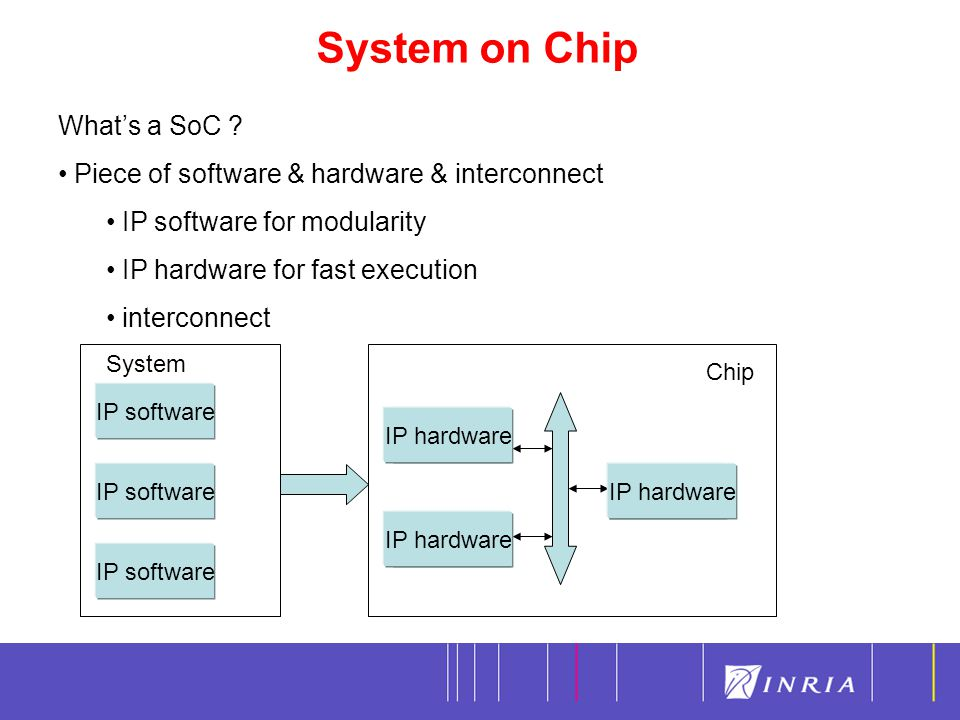 System on Chip 6 What's a SoC .