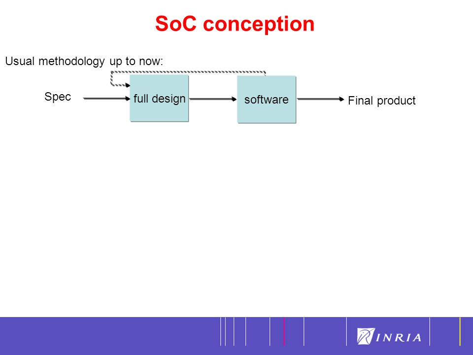 SoC conception 7 full design software Spec Final product Usual methodology up to now: