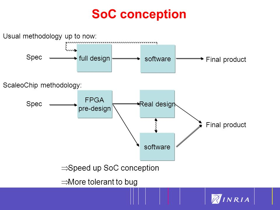 SoC conception 8 full design software Spec FPGA pre-design software ScaleoChip methodology: Real design Final product  Speed up SoC conception  More tolerant to bug Spec Usual methodology up to now: