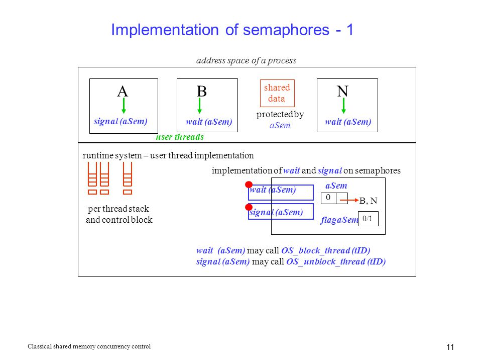 11 Implementation of semaphores - 1 ABN user threads address space of a process runtime system – user thread implementation per thread stack and contr