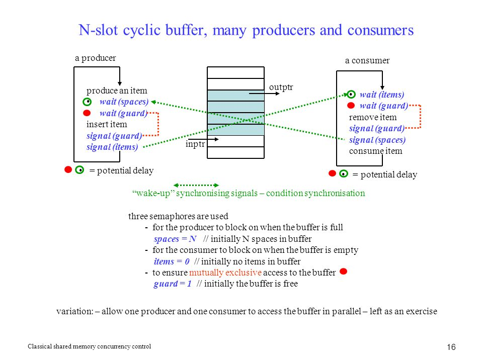 16 N-slot cyclic buffer, many producers and consumers a producer produce an item wait (spaces) wait (guard) insert item signal (guard) signal (items) wait (items) wait (guard) remove item signal (guard) signal (spaces) consume item a consumer outptr inptr = potential delay three semaphores are used - for the producer to block on when the buffer is full spaces = N // initially N spaces in buffer - for the consumer to block on when the buffer is empty items = 0 // initially no items in buffer - to ensure mutually exclusive access to the buffer guard = 1 // initially the buffer is free wake-up synchronising signals – condition synchronisation variation: – allow one producer and one consumer to access the buffer in parallel – left as an exercise Classical shared memory concurrency control