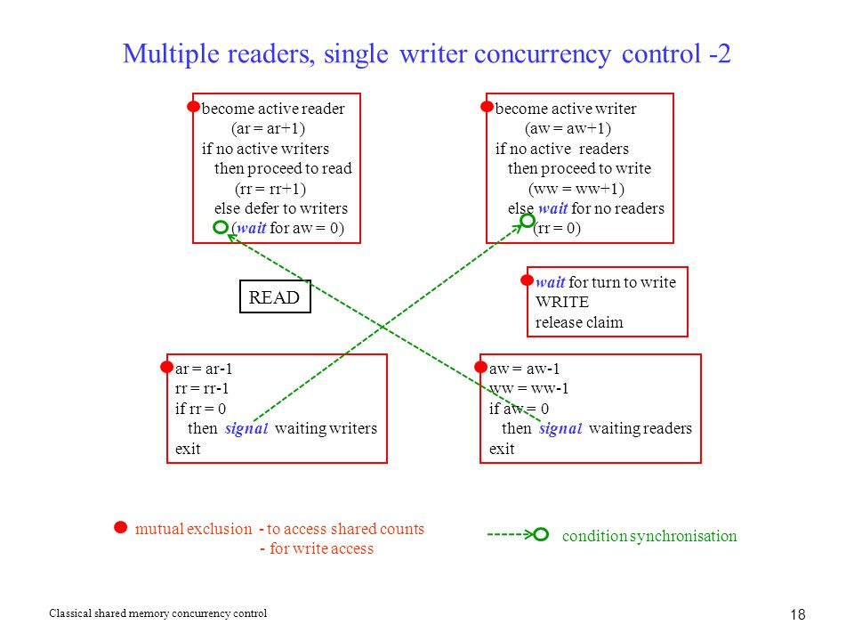 18 Multiple readers, single writer concurrency control -2 Classical shared memory concurrency control become active reader (ar = ar+1) if no active wr