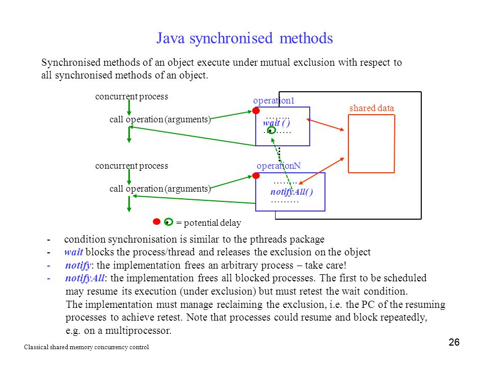 26 Java synchronised methods concurrent process call operation (arguments) = potential delay operation1 …….. wait ( ) ……… operationN shared data ……..