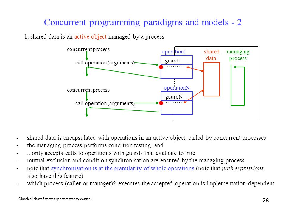28 Concurrent programming paradigms and models - 2 1. shared data is an active object managed by a process -shared data is encapsulated with operation